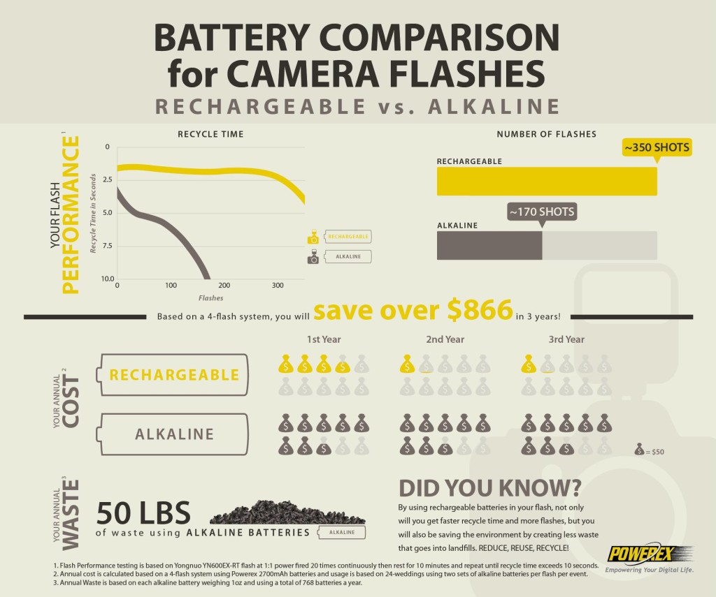 BatteryComparison4CameraFlashes